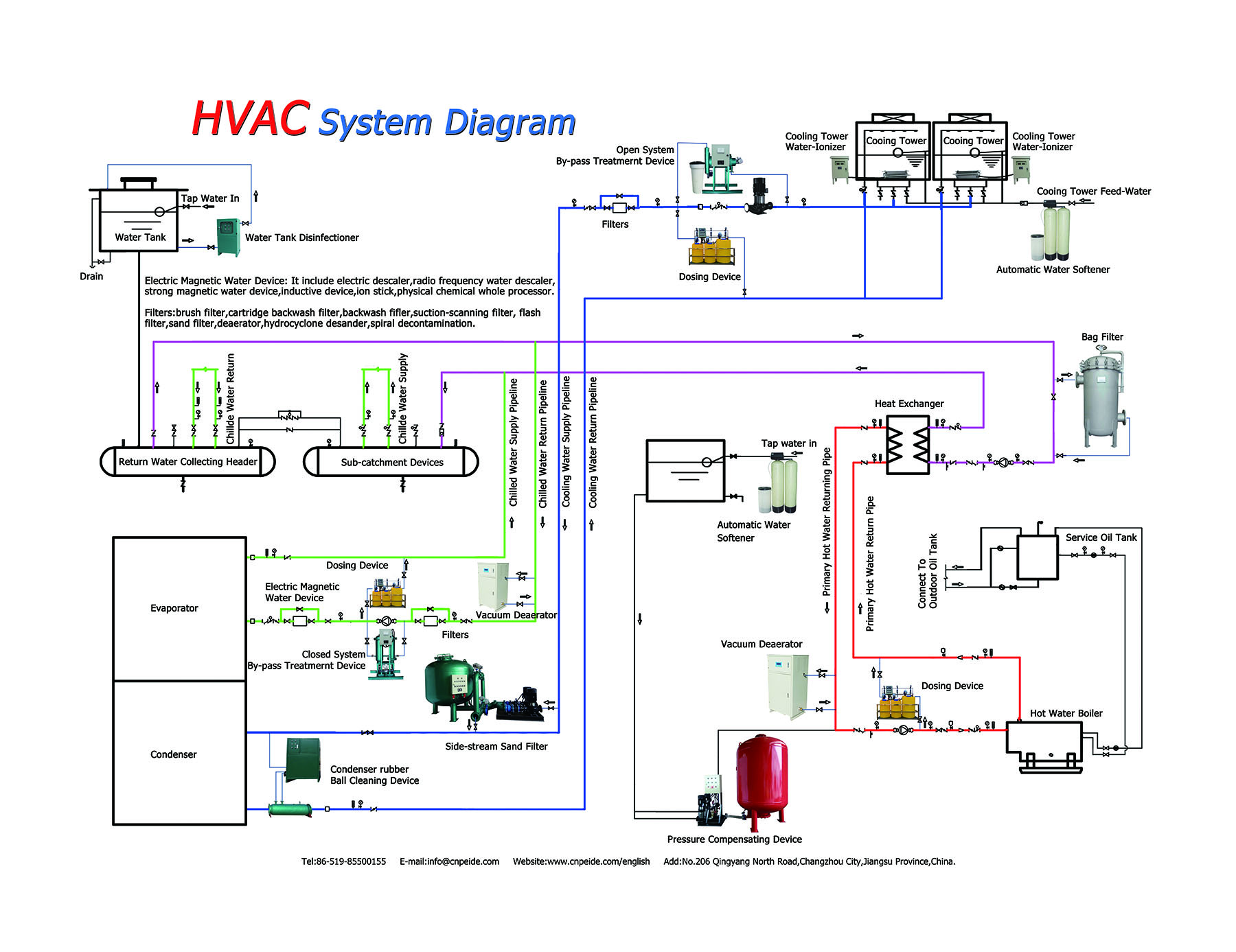 The Hvac System Diagram From Peide Hvacaqua Comhvac