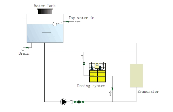 the flowchart of chemical dosing system-chilled water system