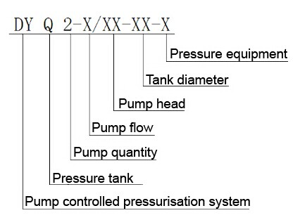 Designation of the pump controlled pressurisation unit with pressure tank