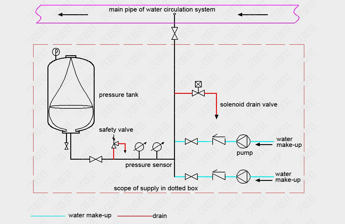Central Vacuum Diagram House Wiring Symbols Beam Pump Controlled Pressurisation System For Sale Manufacturer Supplier Low Voltage
