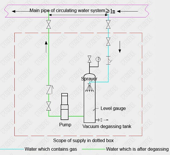Installation diagram of vacuum deaerator