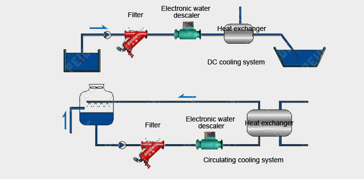 Installation diagram of industrial recycling cooling water system