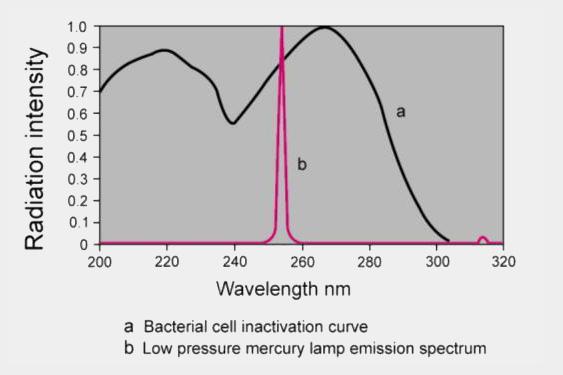 UV wavelength
