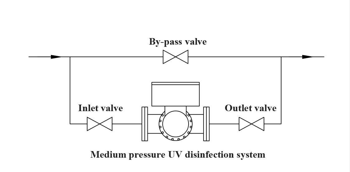 Installation diagram of Medium pressure UV disinfection system