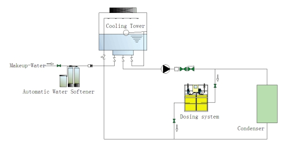 the flowchart of chemical dosing system-cooling water system