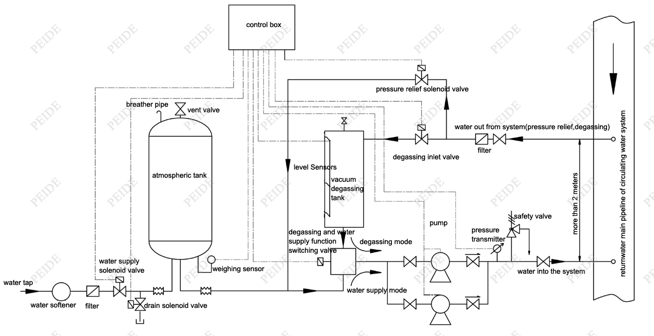 diagram of constant pressure water supply equipment