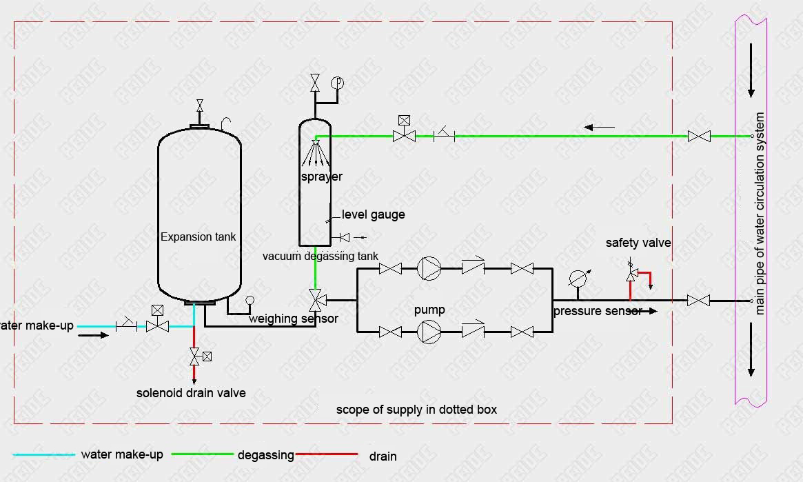 Installation diagram of automatic pump controlled pressurisation unit with expansion tank & vacuum deaerator device