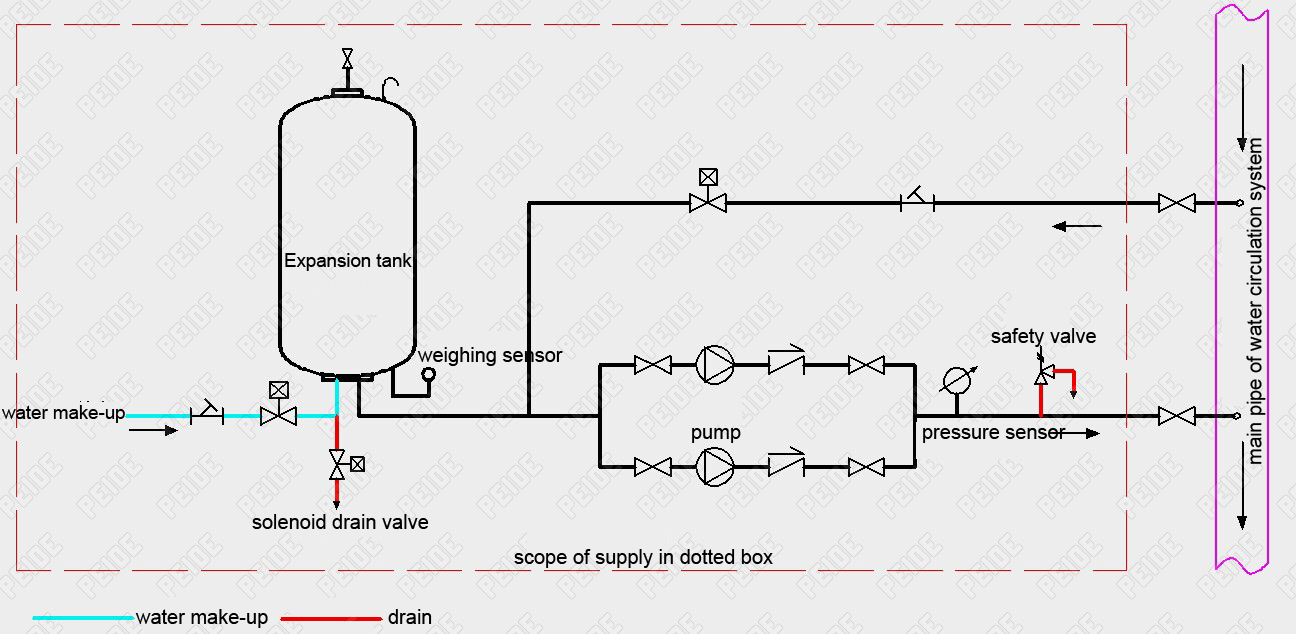 Installation diagram of automatic pump controlled pressurisation unit with expansion tank