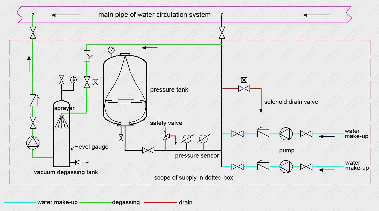 Installation diagram of automatic pump controlled pressurisation unit with pressure tank & vacuum deaerator device