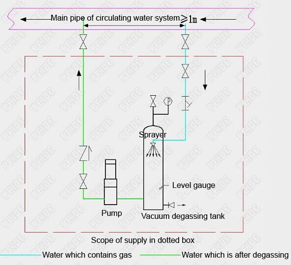 Installation diagram of vacuum deaerator