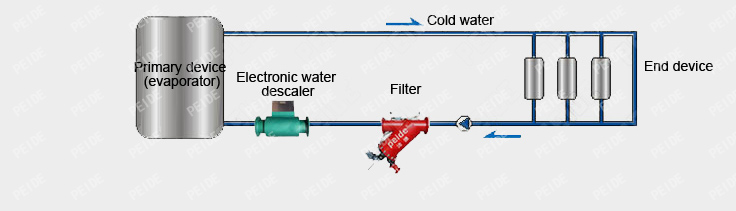 Installation diagram of Chilled water central air conditioning system