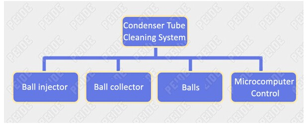 system composition of condenser tube cleaning system