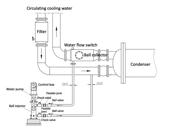 installation diagram of condenser tube cleaning system