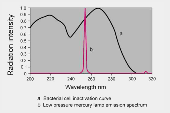 UV wavelength