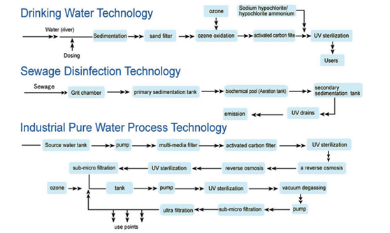 drinking-water-technology