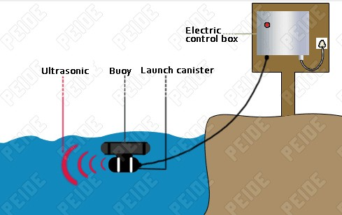 principle-of-ultrasonic-algae-controller