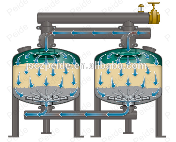 sand-media-filters-filtration-process