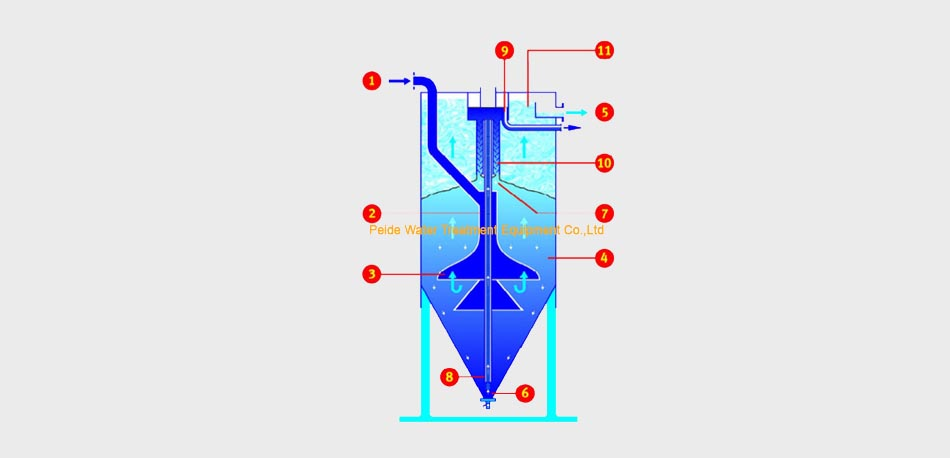 Continuous sand filter 1
