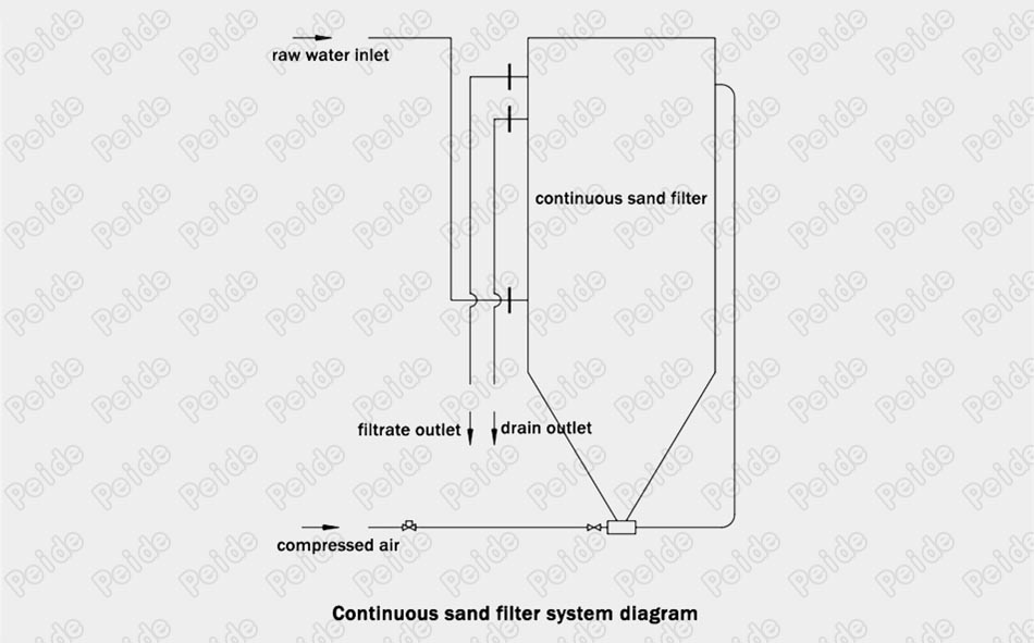 Continuous sand filter 11