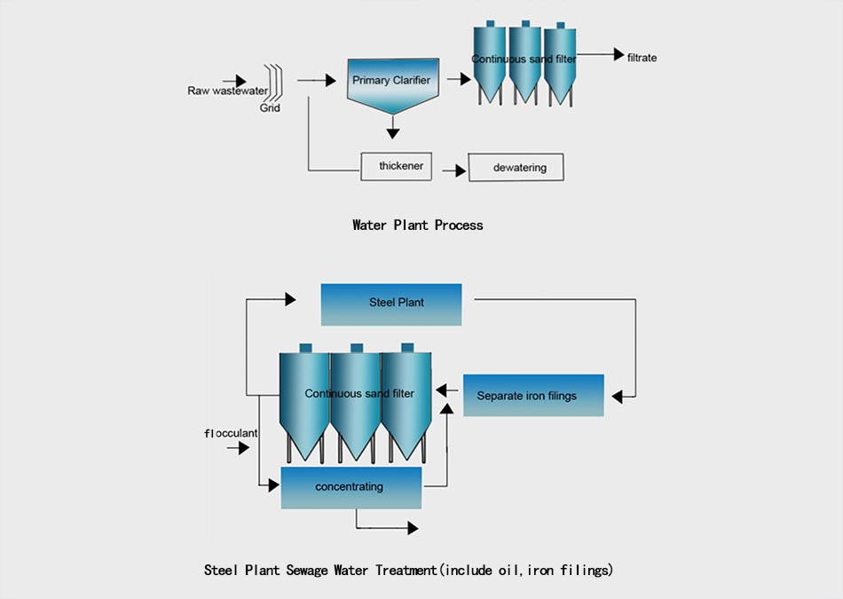 Continuous sand filter 4