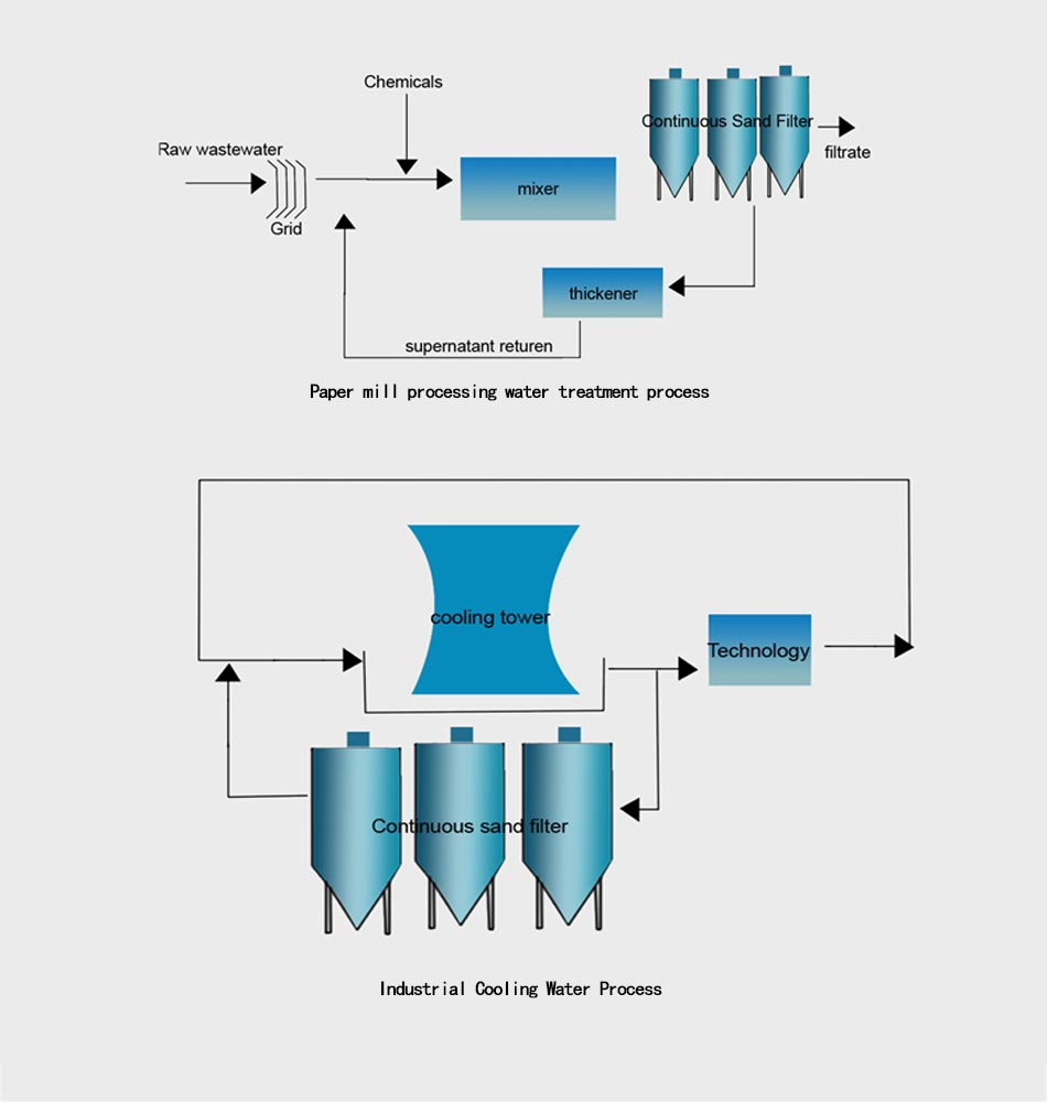 Continuous sand filter 5