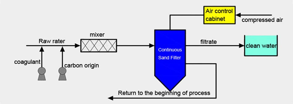 Continuous sand filter 7