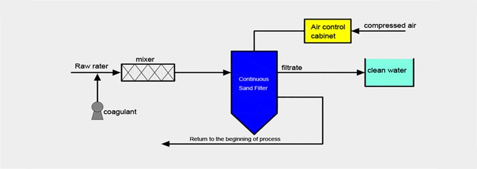 Continuous sand filter 8